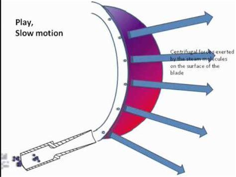 Literature review of pelton wheel turbine